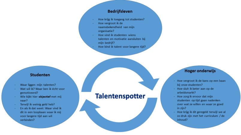 Waarom Talentenspotter